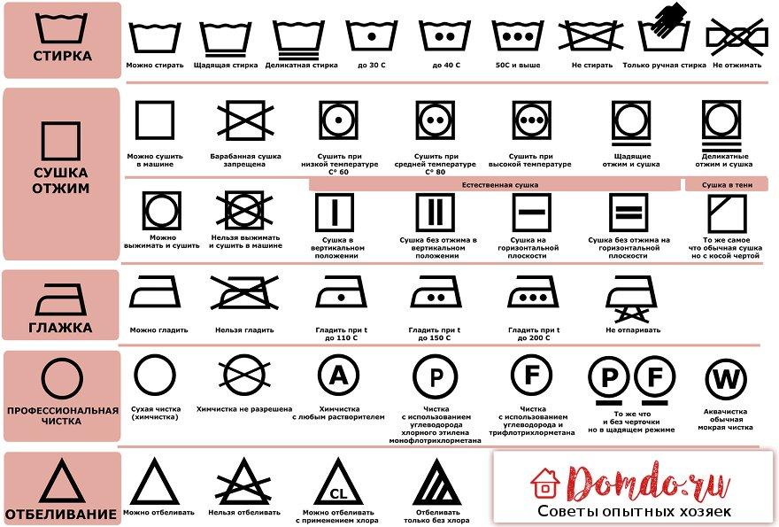 Позначення для прання на ярликах одягу  розшифровка символів. Найпоширеніші  знаки представлені в таблиці 8db05bacd470c