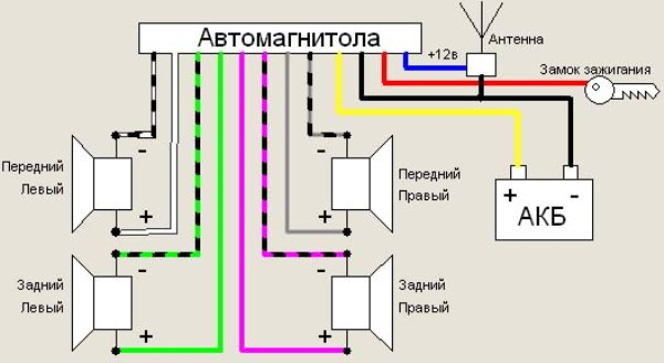 Схема и устройство автомагнитолы
