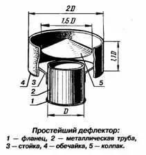 Дефлектор н-образный на дымоход своими руками чертежи 47
